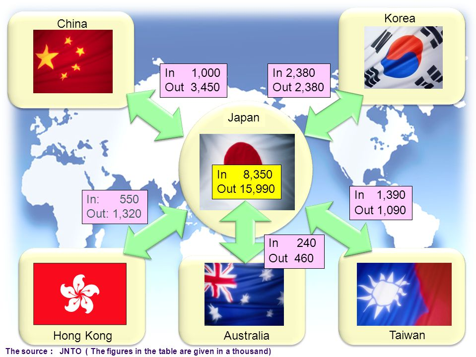 The source : JNTO ( The figures in the table are given in a thousand) In 1,000 Out 3,450 In 2,380 Out 2,380 In: 550 Out: 1,320 In 1,390 Out 1,090 China Korea Hong Kong Australia Taiwan Japan In 8,350 Out 15,990 In 240 Out 460