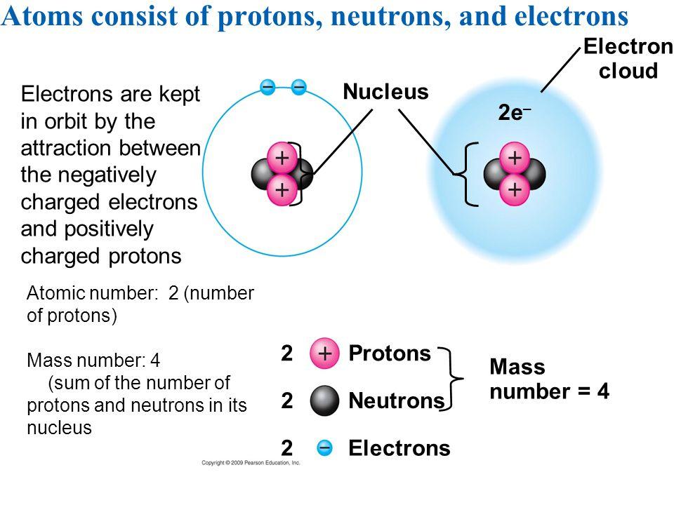 Electron cloud Protons 2e – Nucleus Electrons Mass number = 4 Neutrons 2 2 2 Atoms consist of protons, neutrons, and electrons Electrons are kept in o