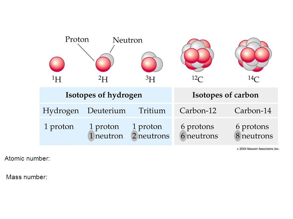 Atomic number: Mass number: