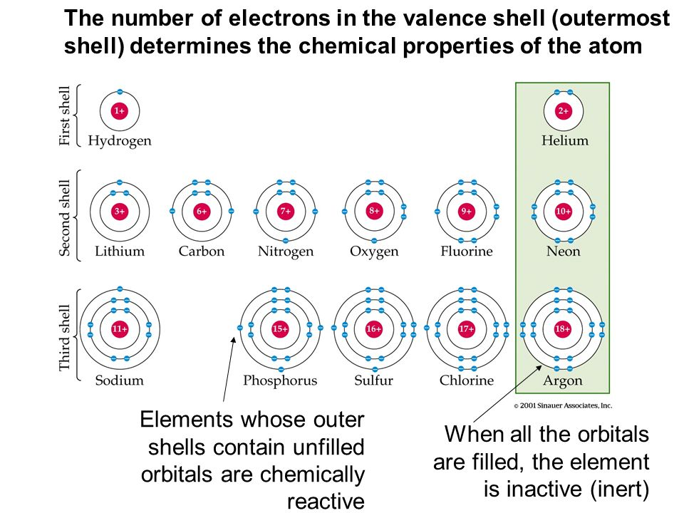 The number of electrons in the valence shell (outermost shell) determines the chemical properties of the atom Elements whose outer shells contain unfi