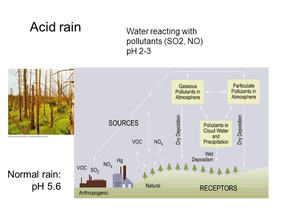 Acid rain Water reacting with pollutants (SO2, NO) pH 2-3 Normal rain: pH 5.6