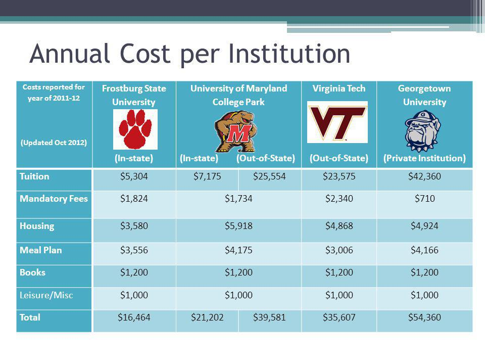 Annual Cost per Institution Costs reported for year of 2011-12 (Updated Oct 2012) Frostburg State University (In-state) University of Maryland College Park (In-state) (Out-of-State) Virginia Tech (Out-of-State) Georgetown University (Private Institution) Tuition$5,304$7,175$25,554$23,575$42,360 Mandatory Fees$1,824$1,734$2,340$710 Housing$3,580$5,918$4,868$4,924 Meal Plan$3,556$4,175$3,006$4,166 Books$1,200 Leisure/Misc$1,000 Total$16,464$21,202$39,581$35,607$54,360