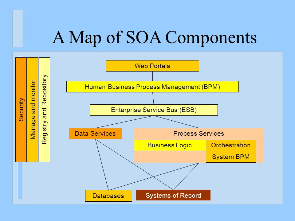 Service Oriented Architecture (SOA) Style: An Architecture Style n Service-Oriented Architecture (SOA) is an architectural style.