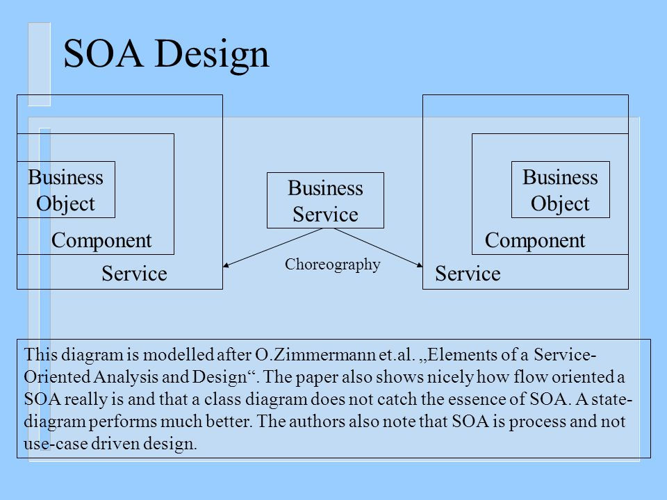 Service Oriented Architecture (SOA) Style: n Characteristics of a Service  Location agnostic: Users of the service do not need to worry about the implementation details for accessing the service.