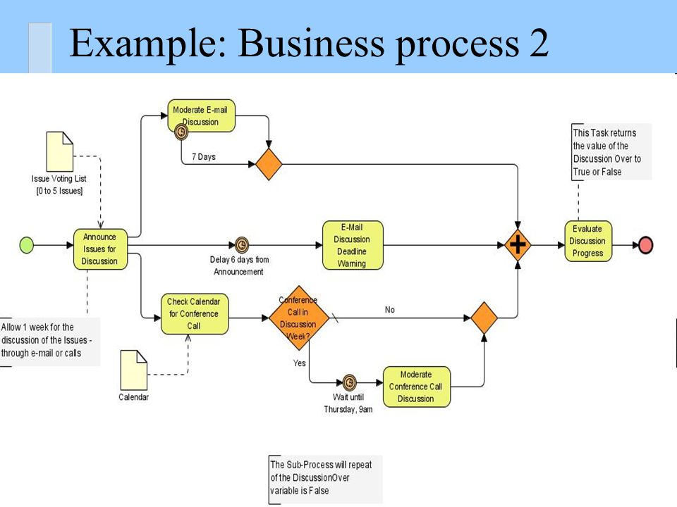 Example: Business process 1
