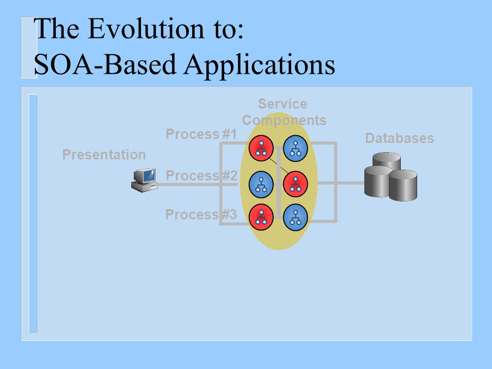 The Evolution… From Three-Tier Applications Presentation Layer Databases Application Business Layer