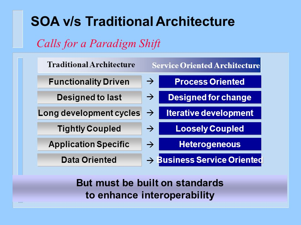 The Evolution to: SOA-Based Applications Databases Presentation Process #1 Process #2 Process #3 Service Components