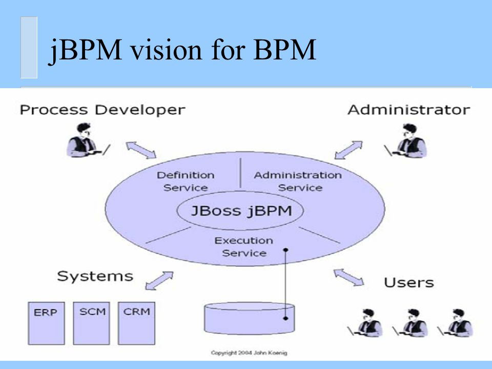 jBPM JBoss jBPM is a framework that delivers workflow, business process management (BPM), and process orchestration Enables enterprises to create and automate business processes that coordinate between people, applications, and services Provides the tools and process execution engine to integrate services deployed in a SOA and automate workflows