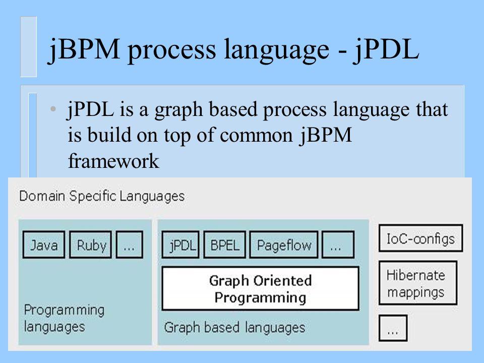 Example: http://it.toolbox.com/blogs/the-soa-blog/soa-diagram-16952http://it.toolbox.com/blogs/the-soa-blog/soa-diagram-16952