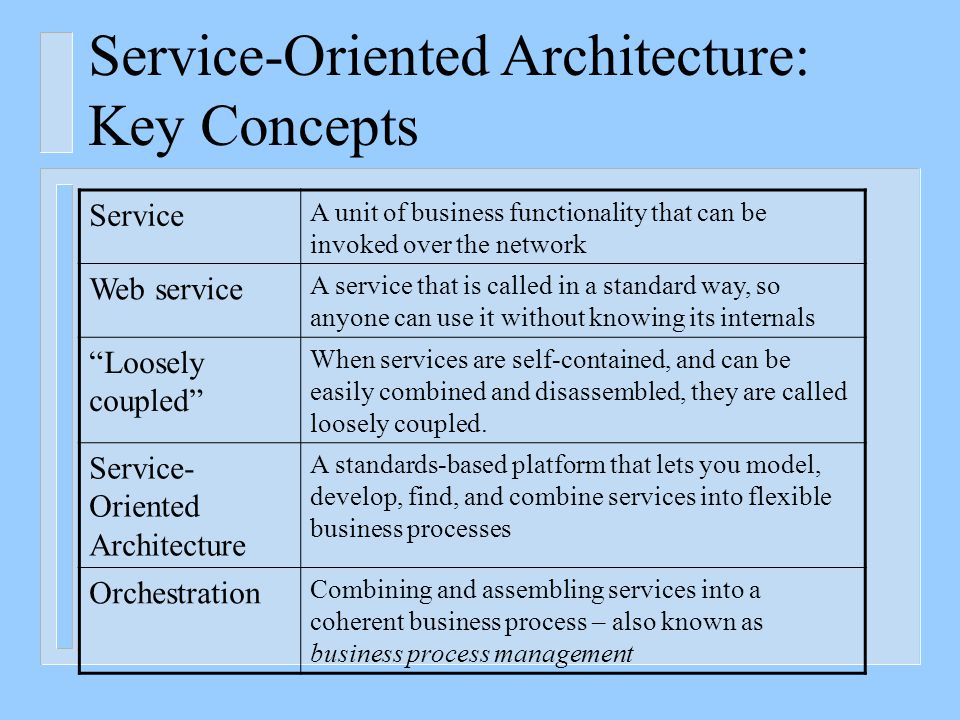 Calls for a Paradigm Shift Service Oriented Architecture Functionality Driven Long development cycles Tightly Coupled Application Specific Designed to last Data Oriented Traditional Architecture Process Oriented Iterative development Loosely Coupled Heterogeneous Designed for change Business Service Oriented       SOA v/s Traditional Architecture But must be built on standards to enhance interoperability