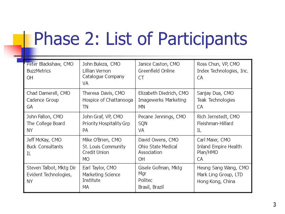 3 Phase 2: List of Participants Peter Blackshaw, CMO BuzzMetrics OH John Buleza, CMO Lillian Vernon Catalogue Company VA Janice Caston, CMO Greenfield Online CT Ross Chun, VP, CMO Index Technologies, Inc.