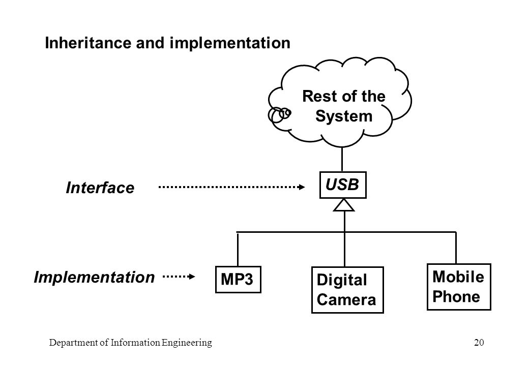 Department of Information Engineering 20 Inheritance and implementation USB MP3 Digital Camera Mobile Phone Rest of the System Interface Implementation