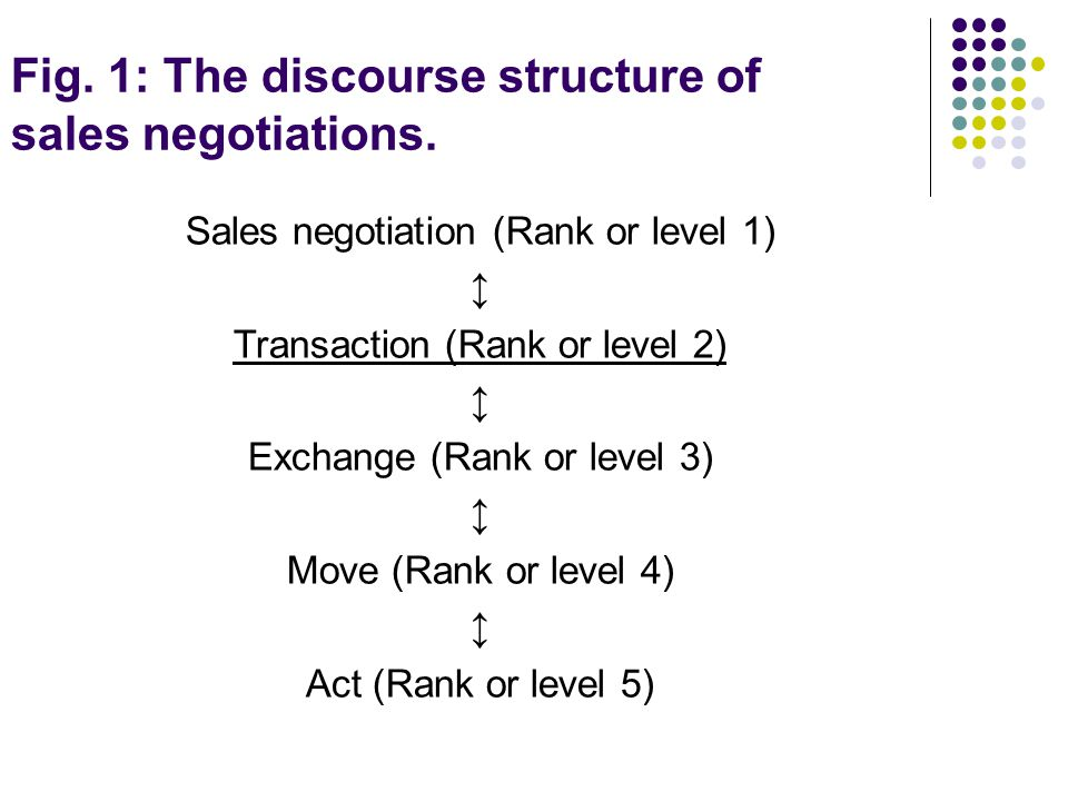 Fig. 1: The discourse structure of sales negotiations. Sales negotiation (Rank or level 1) ↕ Transaction (Rank or level 2) ↕ Exchange (Rank or level