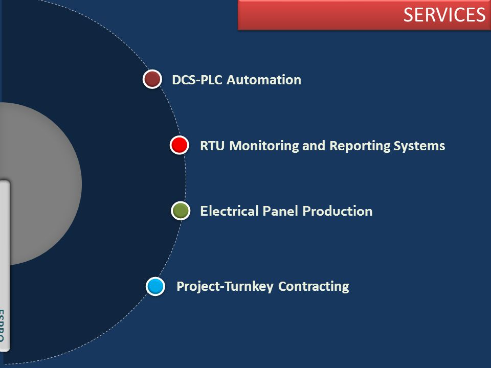 DCS-PLC Automation RTU Monitoring and Reporting Systems Electrical Panel Production Project-Turnkey Contracting SERVICES SERVICES ESPRO