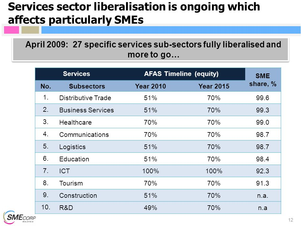 ServicesAFAS Timeline (equity) SME share, % No.SubsectorsYear 2010Year 2015 1.