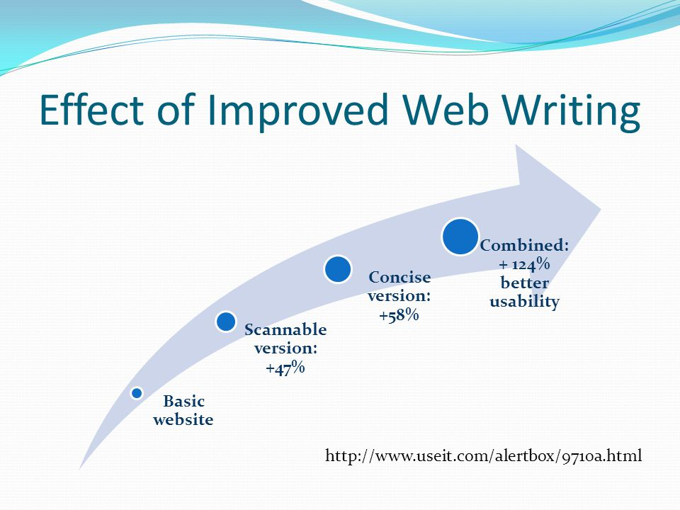 Effect of Improved Web Writing Basic website Scannable version: +47% Concise version: +58% Combined: + 124% better usability http://www.useit.com/alertbox/9710a.html