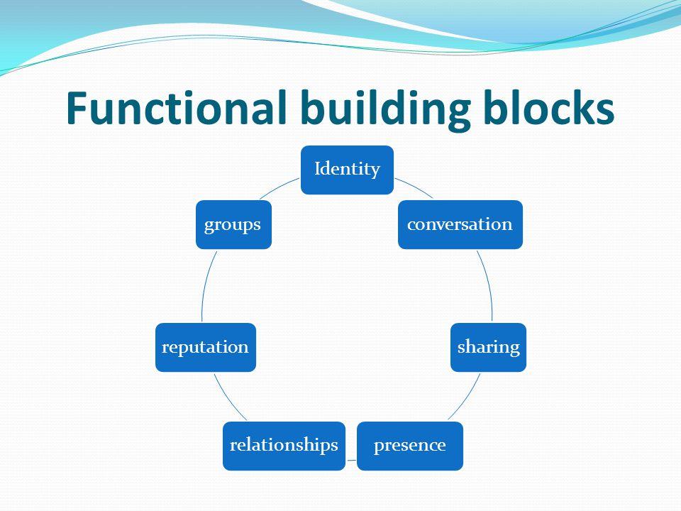 Functional building blocks Identityconversationsharingpresencerelationshipsreputationgroups