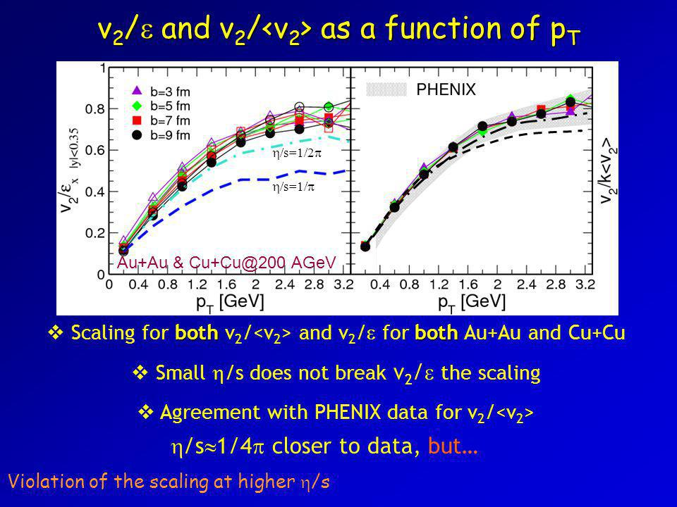 v 2 /  and v 2 / as a function of p T bothboth  Scaling for both v 2 / and v 2 /  for both Au+Au and Cu+Cu  Small  /s does not break v 2 /  the scaling  Agreement with PHENIX data for v 2 / Violation of the scaling at higher  /s  /s  1/4  closer to data, but… Au+Au & Cu+Cu@200 AGeV  /s=1/2   /s=1/ 