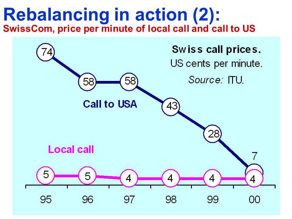 Rebalancing in action (2): SwissCom, price per minute of local call and call to US