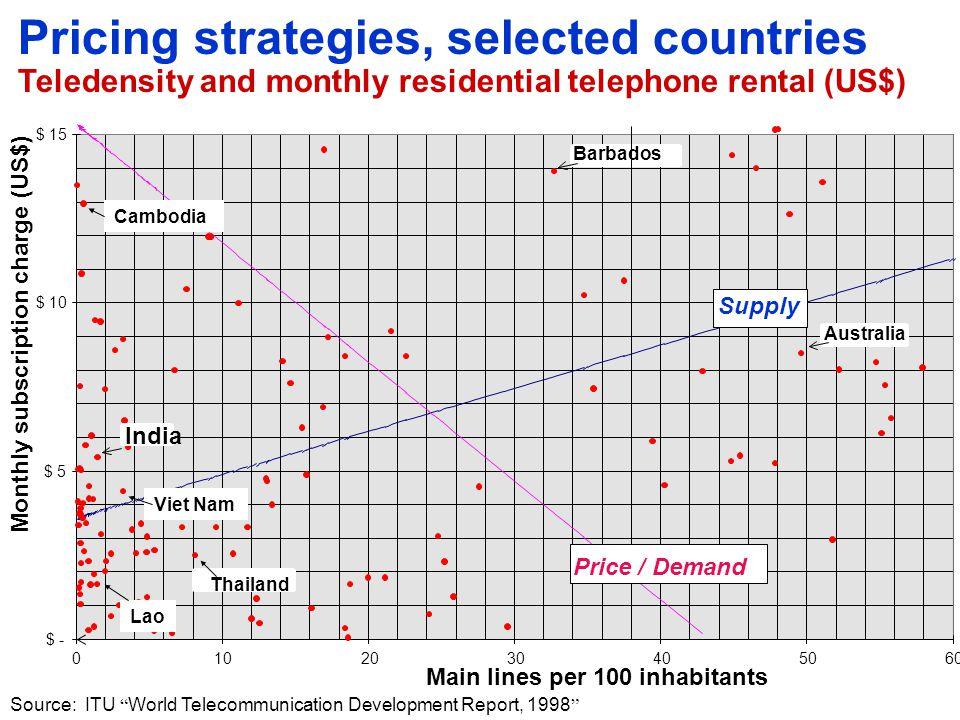 Tariff rebalancing: International experience 56.7 47.3 39.7 33.5 30.0 25.8 9.2 1.4 0.7 China Sri Lanka Viet Nam Thailand Lao P.D.R.