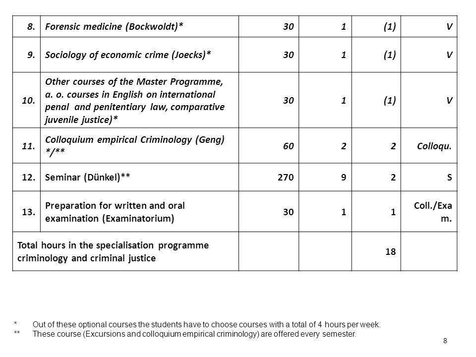 8 8.Forensic medicine (Bockwoldt)*301(1)V 9.Sociology of economic crime (Joecks)*301(1)V 10.