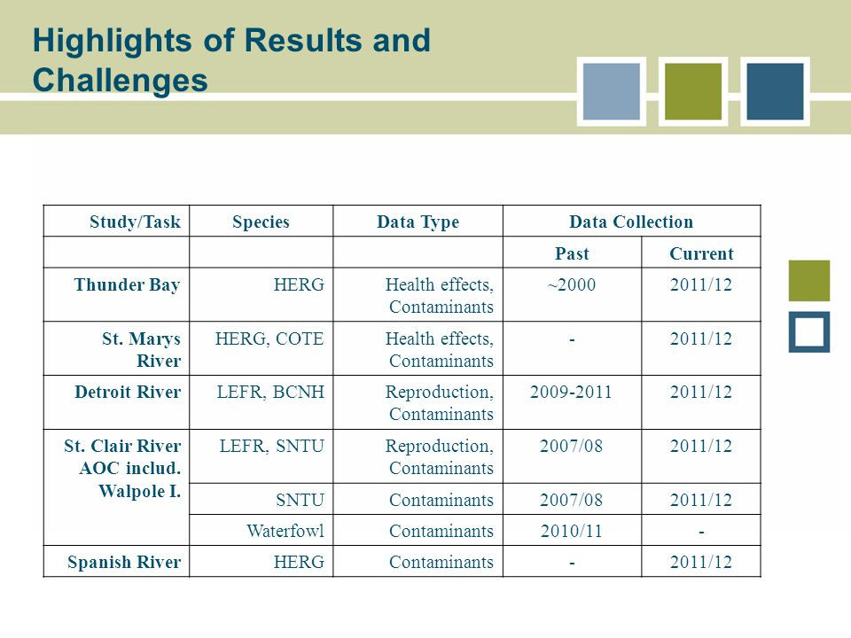 Study/TaskSpeciesData TypeData Collection PastCurrent Thunder BayHERGHealth effects, Contaminants ~20002011/12 St.
