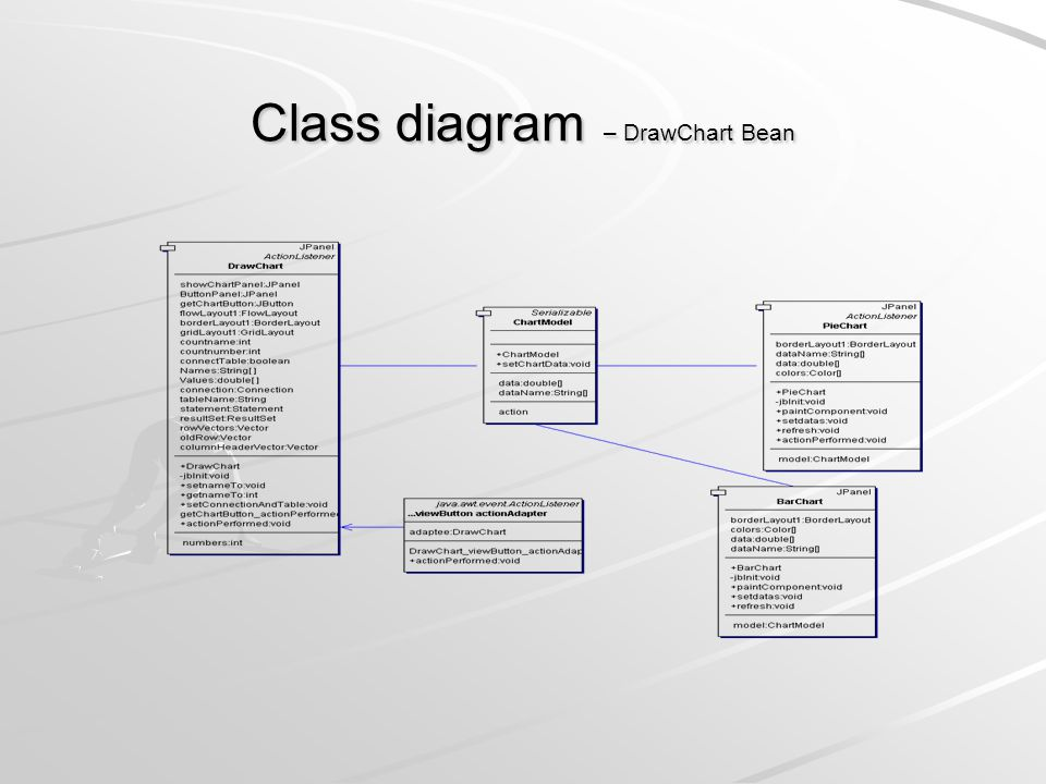 Class diagram – DrawChart Bean