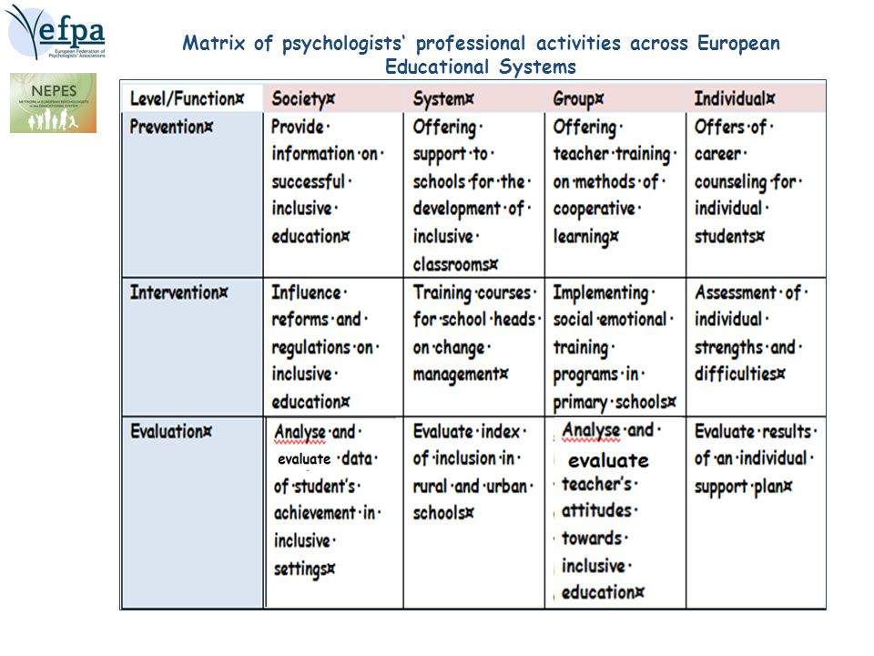 NESSE (2012), Network of experts in Social Sciences of Education http://www.nesse.fr/nesse/activities/reports/activities/reports/disability-special-needs-1 http://www.nesse.fr/nesse/activities/reports/activities/reports/disability-special-needs-1 Overall, it is clear that teaching approaches for children with special educational needs are, to quite a large extent, ideologically driven rather than based on empirical findings in relation to which approaches produce the best outcomes.