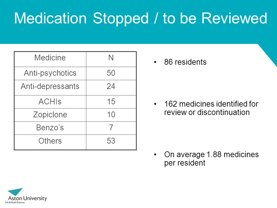 Medication Stopped / to be Reviewed MedicineN Anti-psychotics50 Anti-depressants24 ACHIs15 Zopiclone10 Benzo's7 Others53 86 residents 162 medicines identified for review or discontinuation On average 1.88 medicines per resident