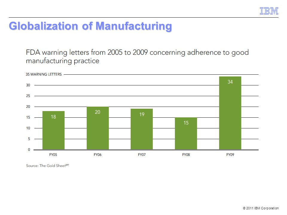 © 2011 IBM Corporation Globalization of Manufacturing