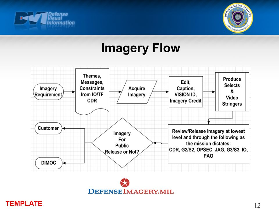 TEMPLATE Imagery Flow 12