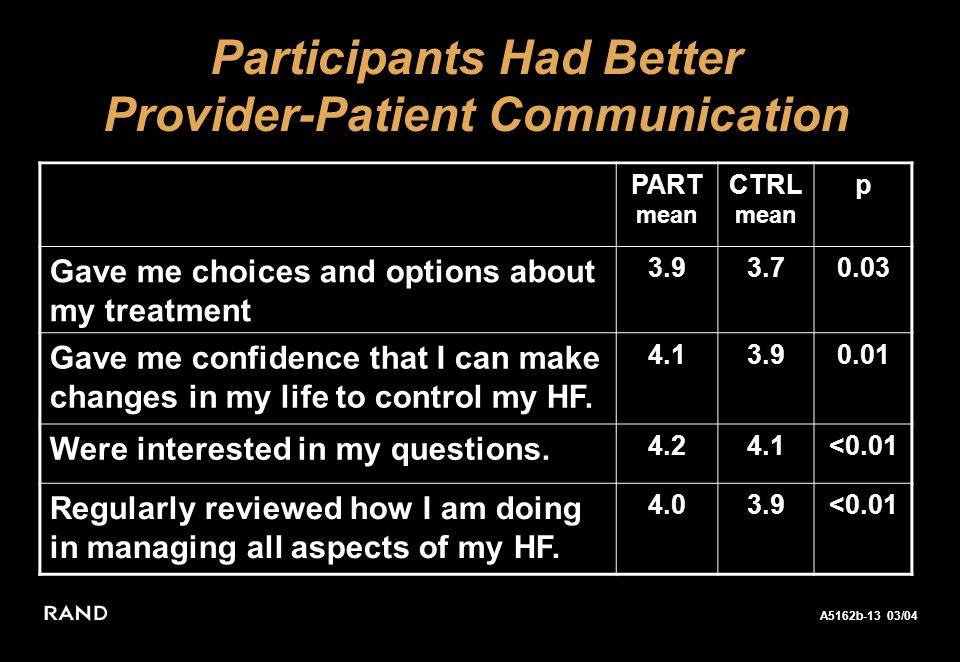 A5162b-13 03/04 Keeler 02/04 Participants Had Better Provider-Patient Communication PART mean CTRL mean p Gave me choices and options about my treatment 3.93.70.03 Gave me confidence that I can make changes in my life to control my HF.