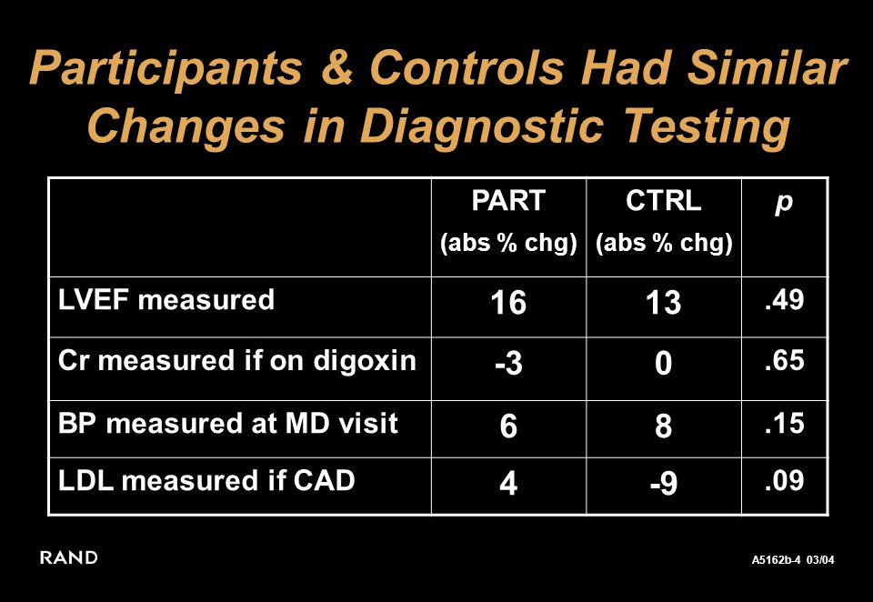 A5162b-4 03/04 Keeler 02/04 Participants & Controls Had Similar Changes in Diagnostic Testing PART (abs % chg) CTRL (abs % chg) p LVEF measured 1613.49 Cr measured if on digoxin -30.65 BP measured at MD visit 68.15 LDL measured if CAD 4-9.09
