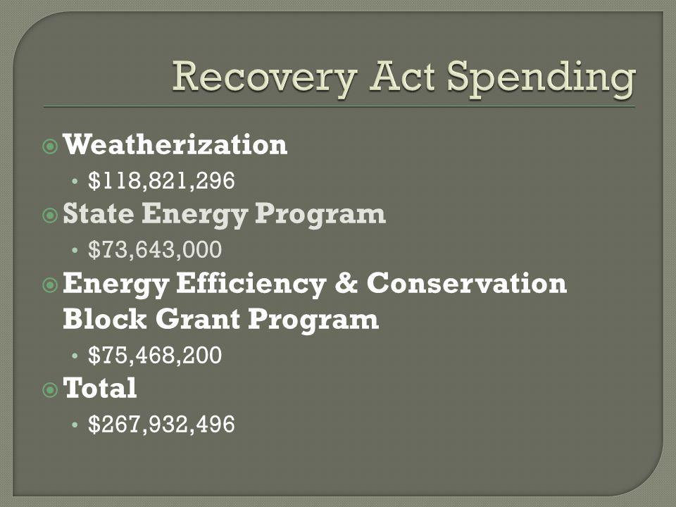  Weatherization $118,821,296  State Energy Program $73,643,000  Energy Efficiency & Conservation Block Grant Program $75,468,200  Total $267,932,496