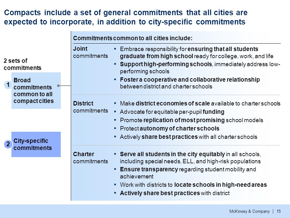 McKinsey & Company | 15 Broad commitments common to all compact cities City-specific commitments Commitments common to all cities include: Compacts in