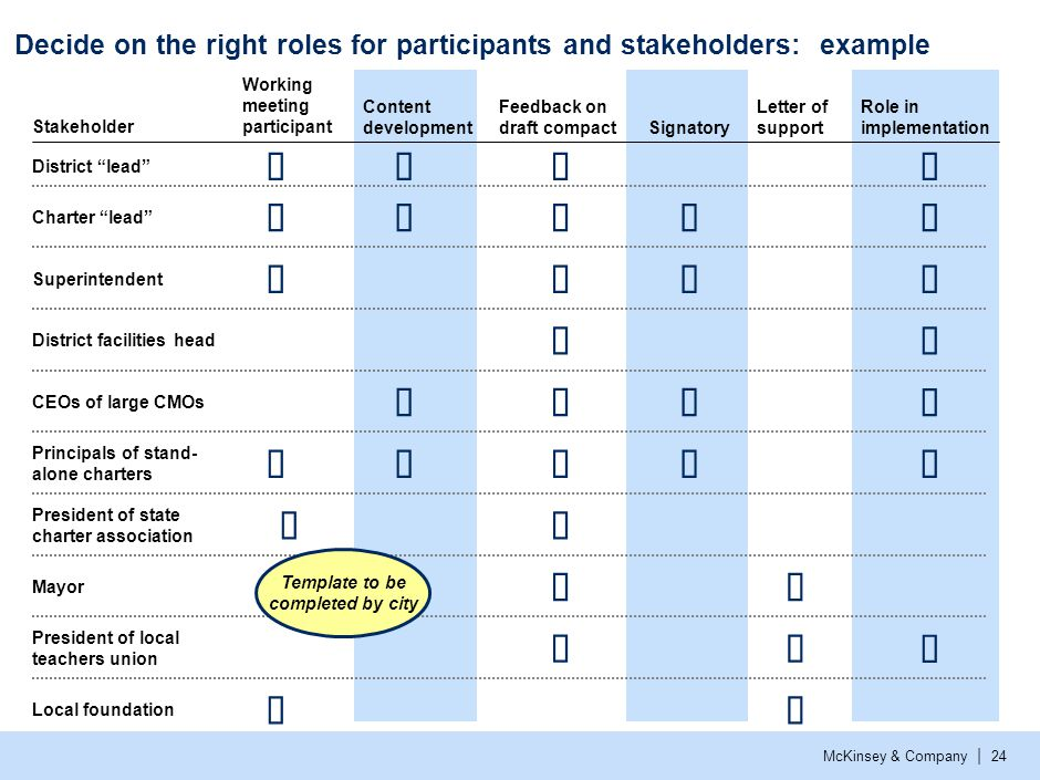 McKinsey & Company | 24 Decide on the right roles for participants and stakeholders: example Letter of support Working meeting participant President o