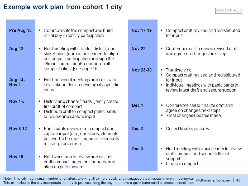 McKinsey & Company | 45 Example work plan from cohort 1 city ▪ Hold meeting with charter, district, and stakeholder (and union) leaders to align on co