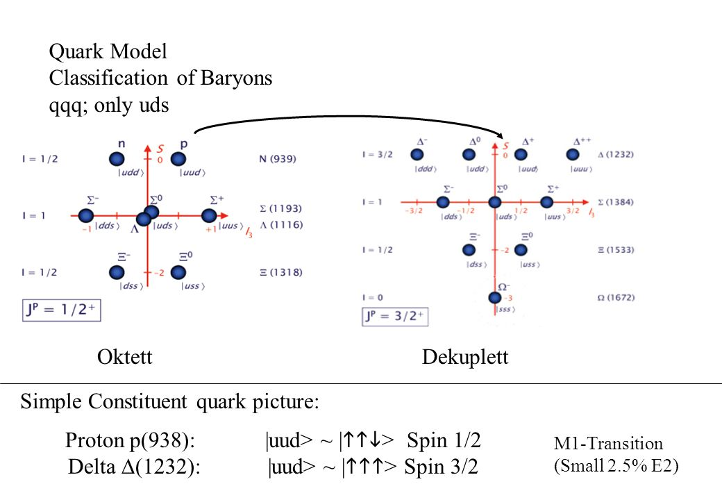 Quark Model Classification of Baryons qqq; only uds Oktett Dekuplett Simple Constituent quark picture: Proton p(938):|uud> ~ |  > Spin 1/2 Delta  (1232):|uud> ~ |  > Spin 3/2 M1-Transition (Small 2.5% E2)