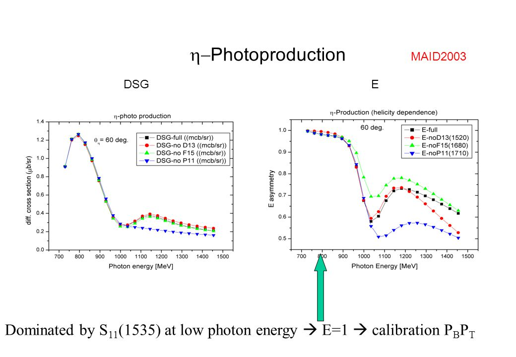 Photoproduction DSGE MAID2003 Dominated by S 11 (1535) at low photon energy  E=1  calibration P B P T