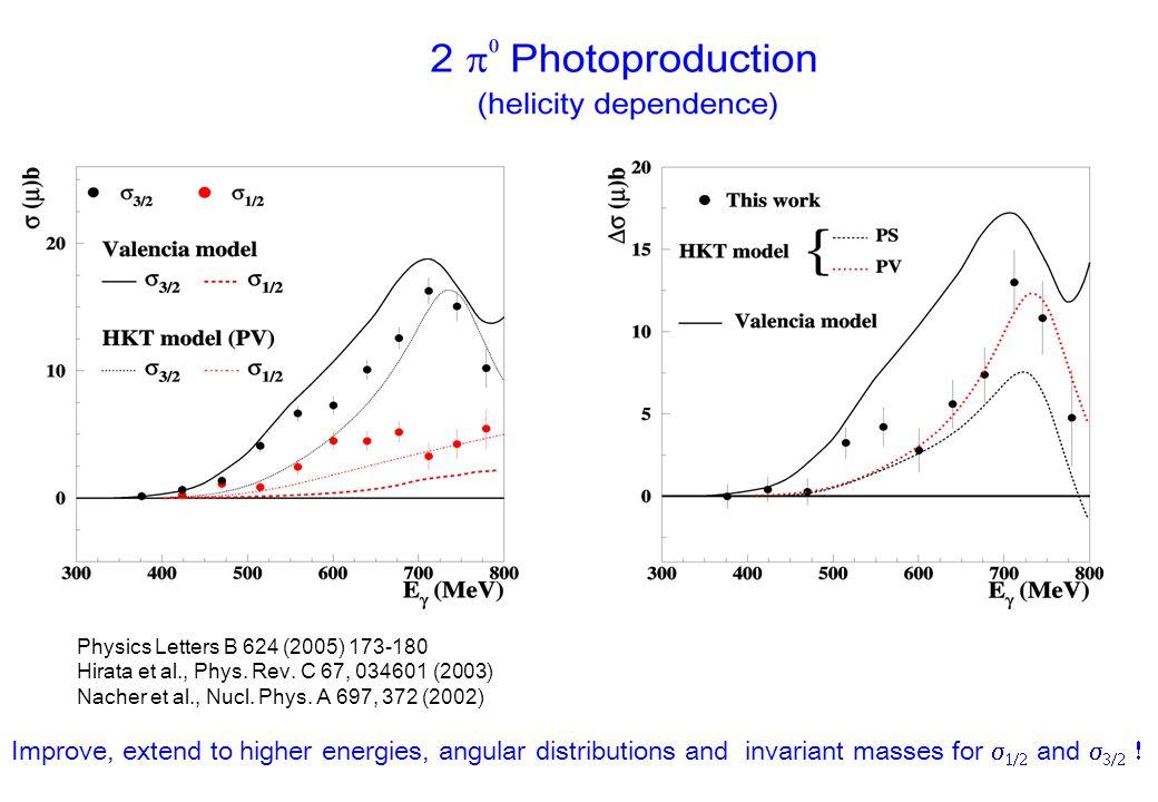 Physics Letters B 624 (2005) 173-180 Hirata et al., Phys. Rev. C 67, 034601 (2003) Nacher et al., Nucl. Phys. A 697, 372 (2002) Improve, extend to hig