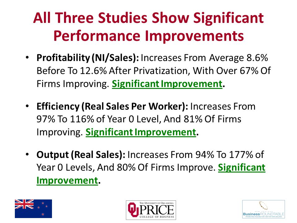 All Three Studies Show Significant Performance Improvements Profitability (NI/Sales): Increases From Average 8.6% Before To 12.6% After Privatization, With Over 67% Of Firms Improving.