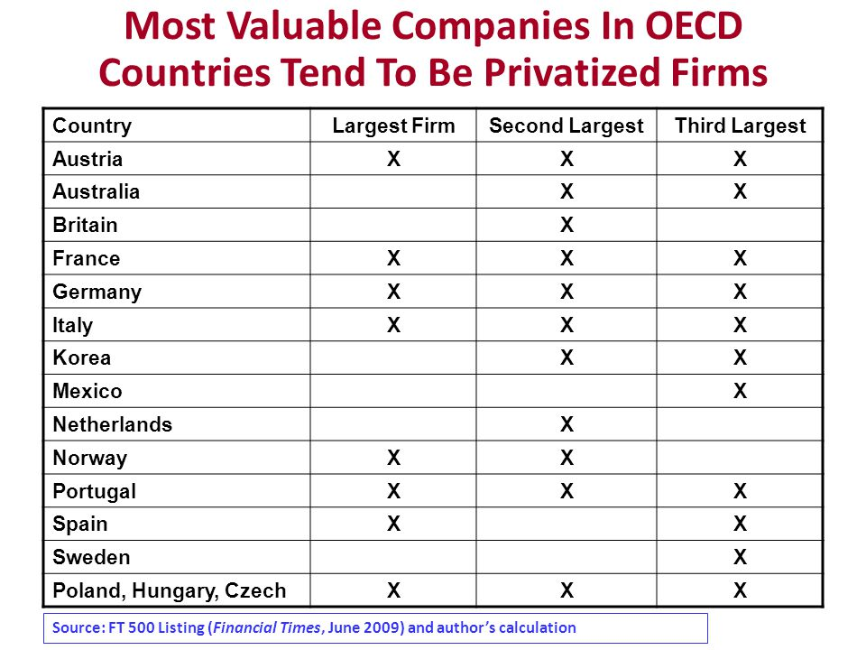 Most Valuable Companies In OECD Countries Tend To Be Privatized Firms CountryLargest FirmSecond LargestThird Largest AustriaXXX AustraliaXX BritainX FranceXXX GermanyXXX ItalyXXX KoreaXX MexicoX NetherlandsX NorwayXX PortugalXXX SpainXX SwedenX Poland, Hungary, CzechXXX Source: FT 500 Listing (Financial Times, June 2009) and author's calculation