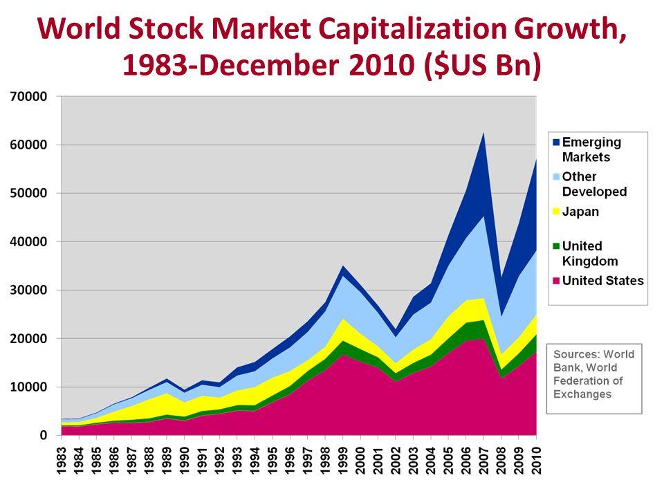 World Stock Market Capitalization Growth, 1983-December 2010 ($US Bn)