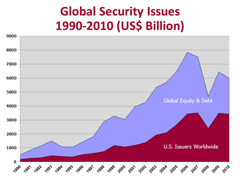 Global Security Issues 1990-2010 (US$ Billion)
