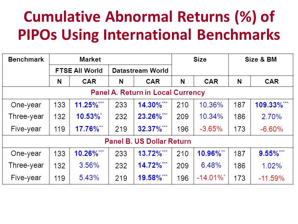 Cumulative Abnormal Returns (%) of PIPOs Using International Benchmarks BenchmarkMarketSizeSize & BM FTSE All WorldDatastream World NCARN N N Panel A.