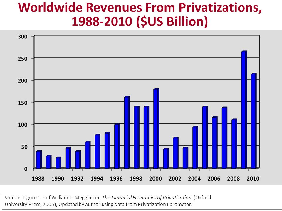 Worldwide Revenues From Privatizations, 1988-2010 ($US Billion) Source: Figure 1.2 of William L.