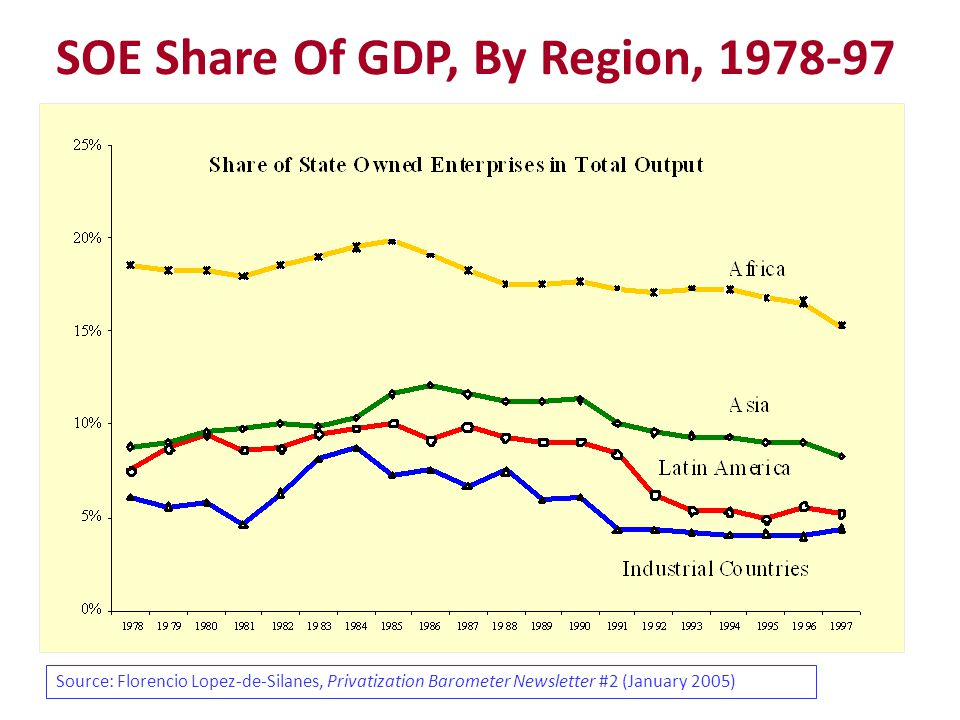 SOE Share Of GDP, By Region, 1978-97 Source: Florencio Lopez-de-Silanes, Privatization Barometer Newsletter #2 (January 2005)