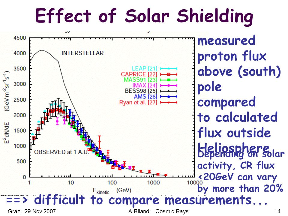 Graz, 29.Nov.2007A.Biland: Cosmic Rays14 Effect of Solar Shielding measured proton flux above (south) pole compared to calculated flux outside Heliosphere ==> difficult to compare measurements...