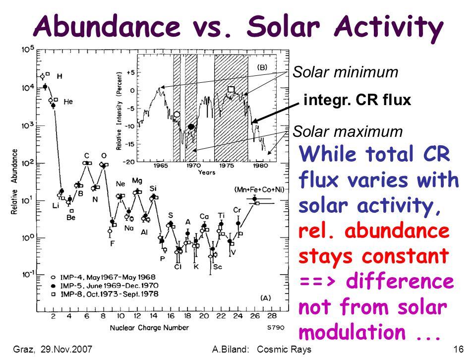 Graz, 29.Nov.2007A.Biland: Cosmic Rays16 integr. CR flux Solar minimum Solar maximum Abundance vs.