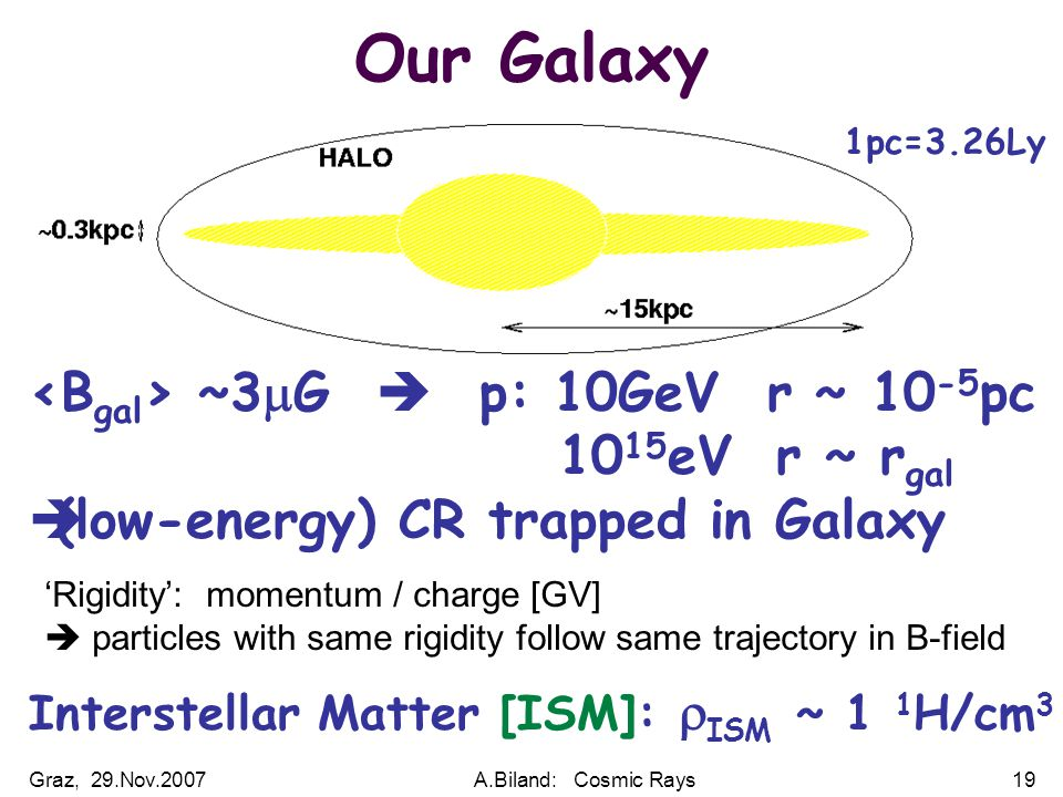 Graz, 29.Nov.2007A.Biland: Cosmic Rays19 Our Galaxy ~3  G  p: 10GeV r ~ 10 -5 pc 10 15 eV r ~ r gal  (low-energy) CR trapped in Galaxy Interstellar Matter [ISM]:  ISM ~ 1 1 H/cm 3 'Rigidity': momentum / charge [GV]  particles with same rigidity follow same trajectory in B-field 1pc=3.26Ly